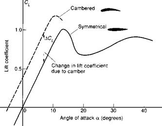 Variation of lift with angle of attack and camber