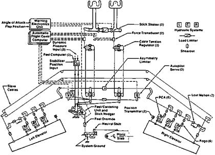 Fly By Wire on Aircraft Electrical System Diagram