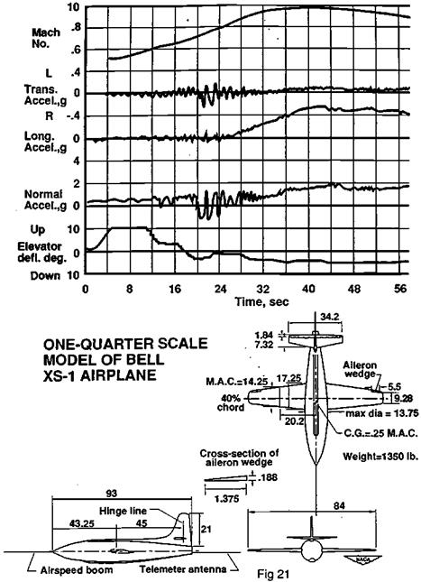 The Phillips Inertial Coupling Technical Note