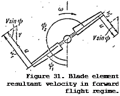 Resultant Flow Velocity over Blade Element in the Hub Rotation Plane