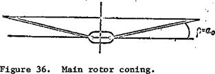 Main Rotor Cone of Revolution