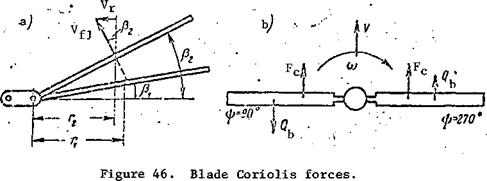 The inertia forces increase the loads on the main rotor blades