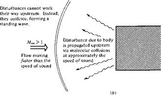 Oblique Shock and Expansion Waves