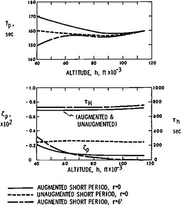 Supersonic Altitude Stability