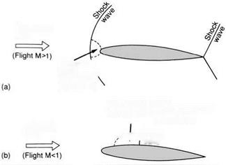 Importance of speed of sound - Mach number