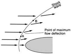 More about shock waves - normal and oblique shocks