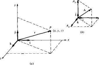 Typical Orthogonal Coordinate Systems