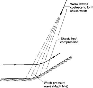 More about oblique shock waves - turning the flow