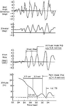 Empirical Approaches to Pilot-Induced Oscillations