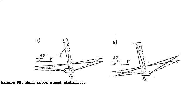 Подпись: Figure 98. Main rotor speed stability.