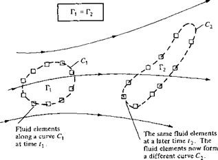 Kelvin's Circulation Theorem and the Starting Vortex