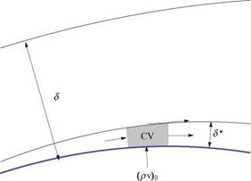 Viscous/Inviscid Interaction Procedures Based on Displacement Thickness Concept