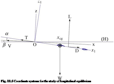 Подпись: Fig. 11.5 Coordinate systems for the study of longitudinal equilibrium