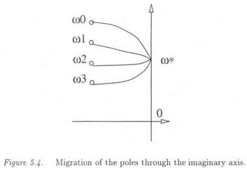MIGRATION OF THE CLOSED LOOP POLES THROUGH THE IMAGINARY AXIS: AN LP METHOD