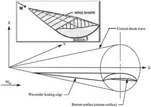 Hypersonic Vehicle Design