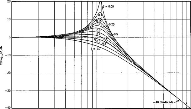 FREQUENCY RESPONSE OF FIRST-ORDER SYSTEM