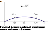Подпись: z/c z/c Fig. 15.3 Relative position of aerodynamic center and center of pressure