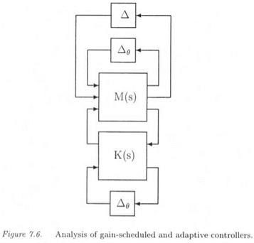 GAIN-SCHEDULED AND ADAPTIVE ROBUST CONTROL