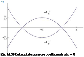 Подпись: -Cp Fig. 15.36 Cubic plate pressure coefficients at a = 0