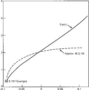 Effect of Flight Condition on the Longitudinal Modes of a Subsonic Jet Transport