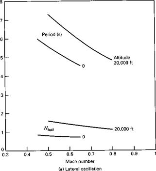 EFFECT OF SPEED AND ALTITUDE