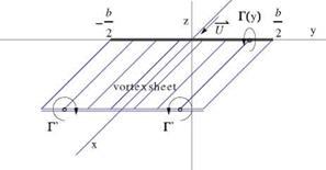 Prandtl Lifting Line Theory (Incompressible Flow)