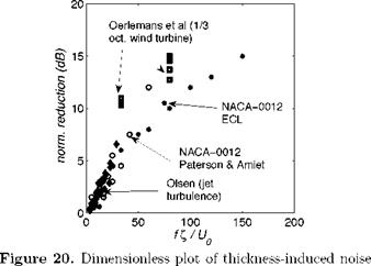 Turbulence-Impingement Noise Results