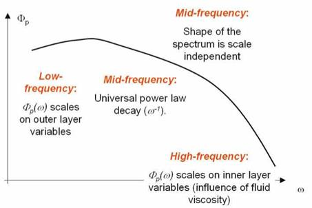 The wave-number frequency spectrum