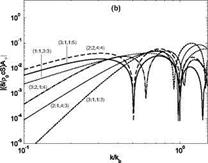 Interior noise radiation and vibration of the shell structure