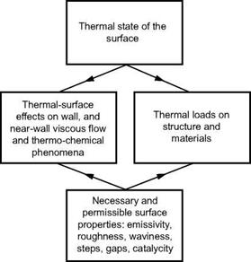 The Thermal State of the Surface and Thermal Surface Effects