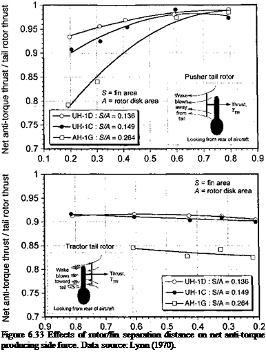 Подпись: Figure 6.33 Effects of rotor/fin separation distance on net anti-torque producing side force. Data source: Lynn (1970).