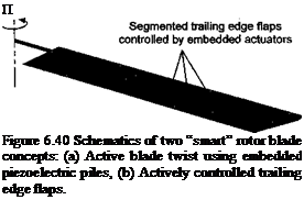 "Подпись: П Figure 6.40 Schematics of two ""smart"" rotor blade concepts: (a) Active blade twist using embedded piezoelectric piles, (b) Actively controlled trailing edge flaps."