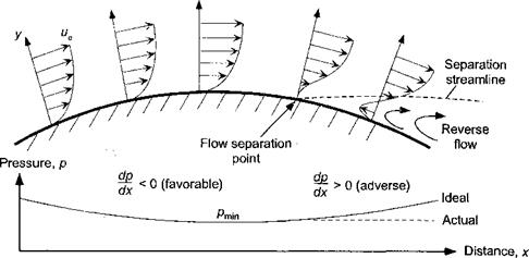 Concept of the Boundary Layer