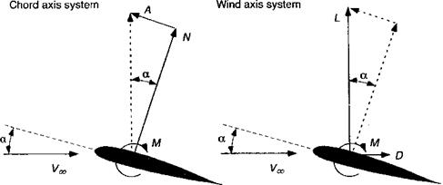 Aerodynamics of a Representative Airfoil Section