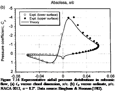 Подпись: Figure 7.16 Representative airfoil pressure distributions in subsonic flow, (a) Cp versus chord dimension, x/c. (b) Cp versus ordinate, y/c. NACA 0012, a = 8.2°. Data source: Bingham & Noonan (1982).