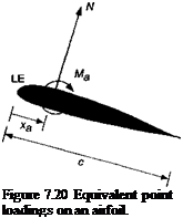 Подпись: Figure 7.20 Equivalent point loadings on an airfoil.