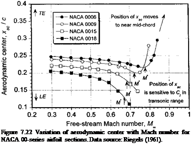 Подпись: Figure 7.22 Variation of aerodynamic center with Mach number for NACA 00-series airfoil sections. Data source: Riegels (1961).
