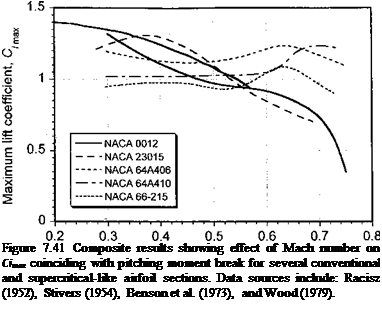Подпись: Figure 7.41 Composite results showing effect of Mach number on Cimax coinciding with pitching moment break for several conventional and supercritical-like airfoil sections. Data sources include: Racisz (1952), Stivers (1954), Benson et al. (1973), and Wood (1979).