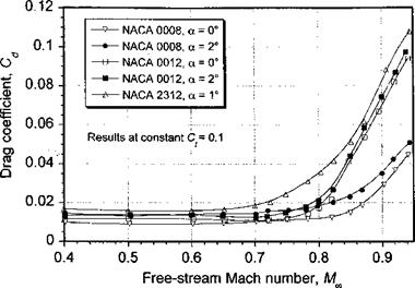 Effects of Mach Number