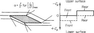 Double wedge aerofoil section