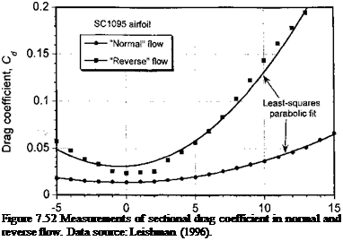 Подпись: Figure 7.52 Measurements of sectional drag coefficient in normal and reverse flow. Data source: Leishman (1996).