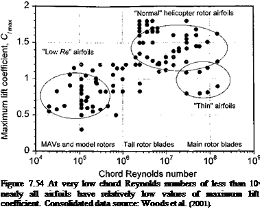 Подпись: Figure 7.54 At very low chord Reynolds numbers of less than 105 nearly all airfoils have relatively low values of maximum lift coefficient. Consolidated data source: Woods et al. (2001).