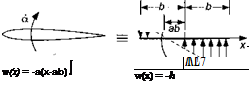 Principles of Quasi-Steady Thin-Airfoil Theory