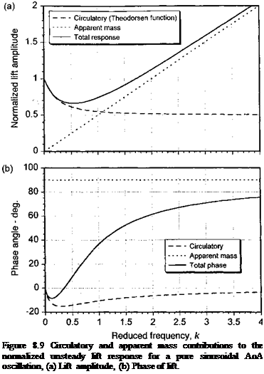 Подпись: Figure 8.9 Circulatory and apparent mass contributions to the normalized unsteady lift response for a pure sinusoidal AoA oscillation, (a) Lift amplitude, (b) Phase of lift.