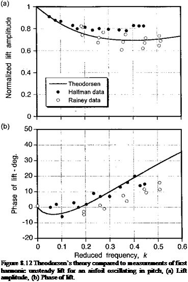 Подпись: Figure 8.12 Theodorsen's theory compared to measurements of first harmonic unsteady lift for an airfoil oscillating in pitch, (a) Lift amplitude, (b) Phase of lift.