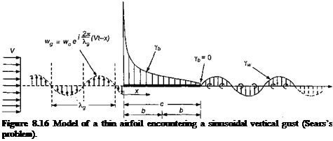Подпись: Figure 8.16 Model of a thin airfoil encountering a sinusoidal vertical gust (Sears's problem).
