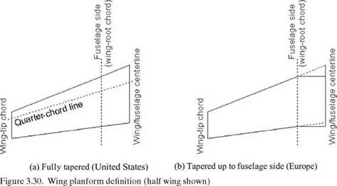 Aspect Ratio Correction of 2D Aerofoil Characteristics for 3D Finite Wing