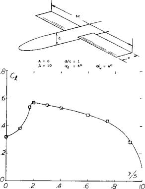 LIFT OF WING-BODY COMBINATIONS