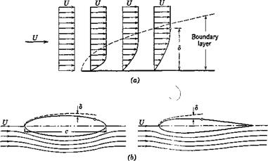 GENERAL CONSIDERATIONS IN AERODYNAMICS AND THE DIMENSIONLESS COEFFICIENTS