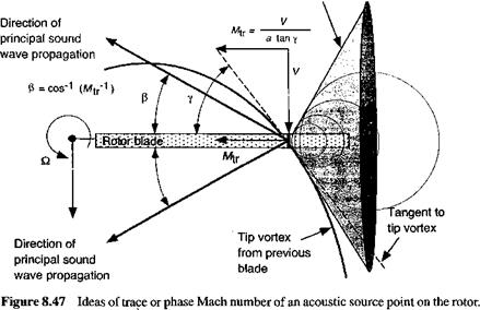 Trace or Phase Mach Number